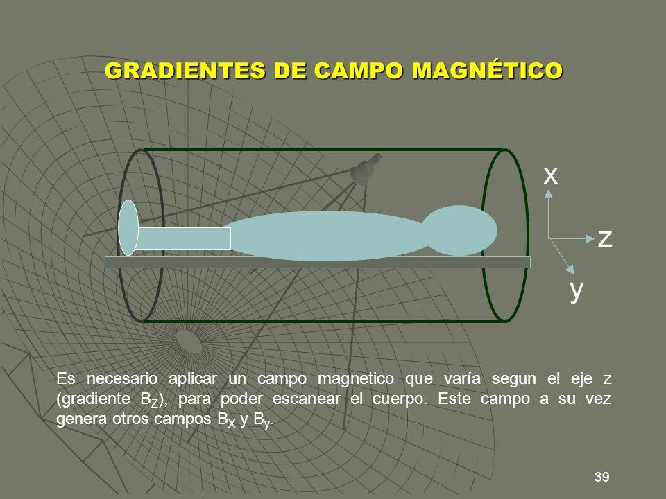 39 GRADIENTES DE CAMPO MAGNÉTICO y x z Es necesario aplicar un campo magnetico que varía segun el eje z (gradiente B Z ), para poder escanear el cuerp