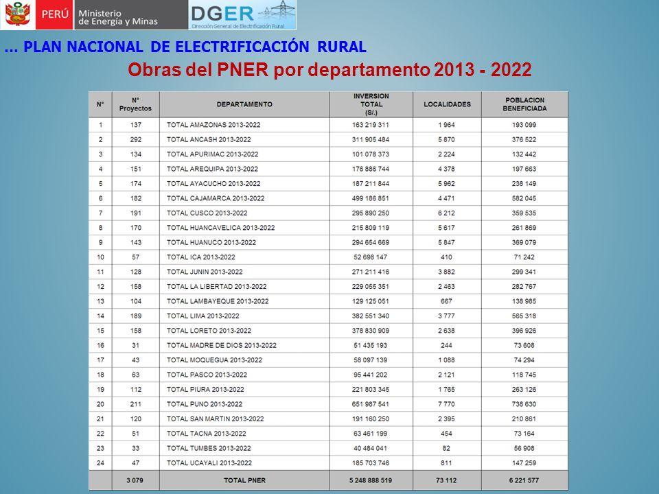 Obras del PNER por departamento 2013 - 2022 … PLAN NACIONAL DE ELECTRIFICACIÓN RURAL