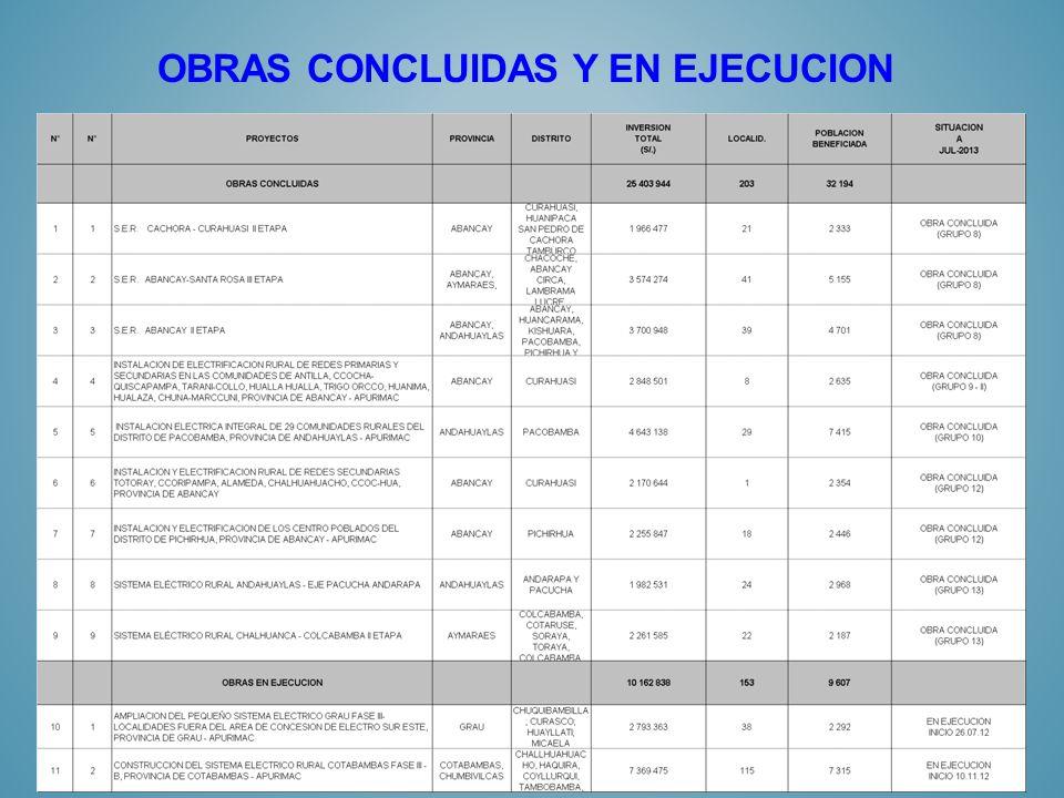 OBRAS CONCLUIDAS Y EN EJECUCION