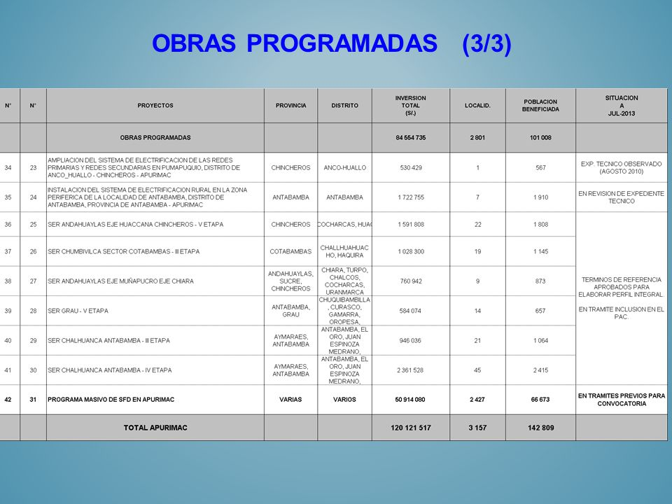 OBRAS PROGRAMADAS (3/3)