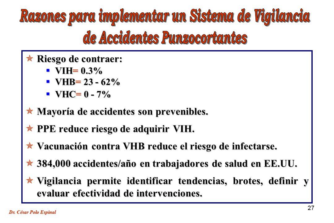 27 Riesgo de contraer: Riesgo de contraer: VIH= 0.3% VIH= 0.3% VHB= 23 - 62% VHB= 23 - 62% VHC= 0 - 7% VHC= 0 - 7% Mayoría de accidentes son prevenibles.