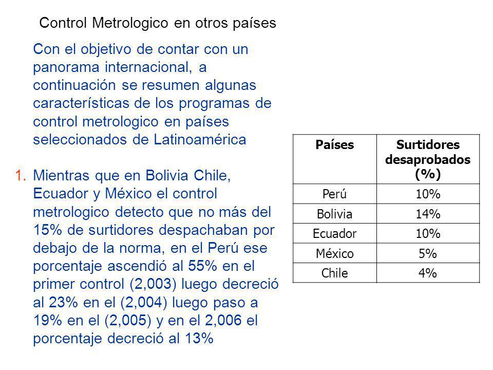 Control Metrologico en otros países Con el objetivo de contar con un panorama internacional, a continuación se resumen algunas características de los programas de control metrologico en países seleccionados de Latinoamérica 1.Mientras que en Bolivia Chile, Ecuador y México el control metrologico detecto que no más del 15% de surtidores despachaban por debajo de la norma, en el Perú ese porcentaje ascendió al 55% en el primer control (2,003) luego decreció al 23% en el (2,004) luego paso a 19% en el (2,005) y en el 2,006 el porcentaje decreció al 13% PaísesSurtidores desaprobados (%) Perú10% Bolivia14% Ecuador10% México5% Chile4%