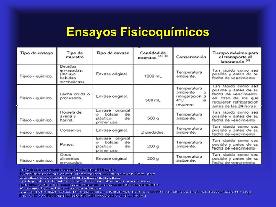 12 Ensayos Fisicoquímicos (a) Cantidad de muestra mínima correspondiente para cada unidad de muestra. (b) Para alimentos envasados cuya presentación s