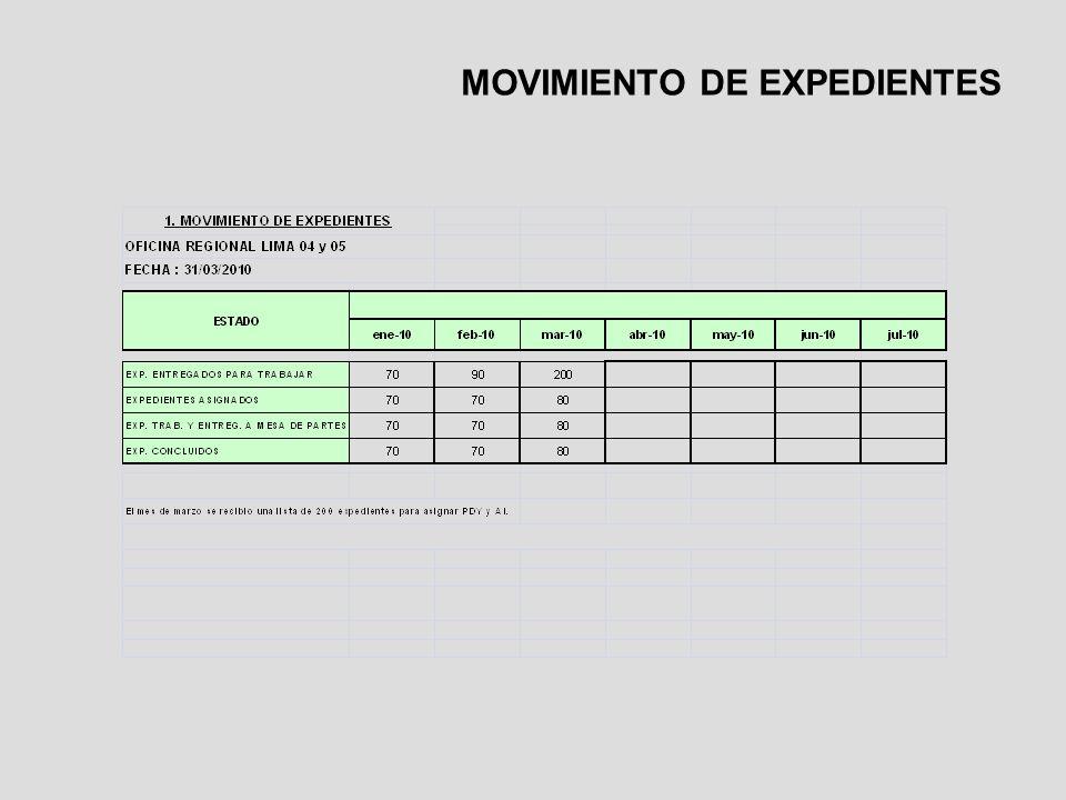 MOVIMIENTO DE EXPEDIENTES