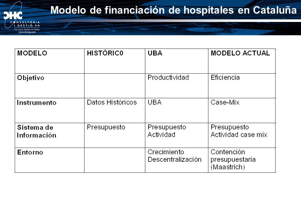 Modelo de financiación de hospitales en Cataluña