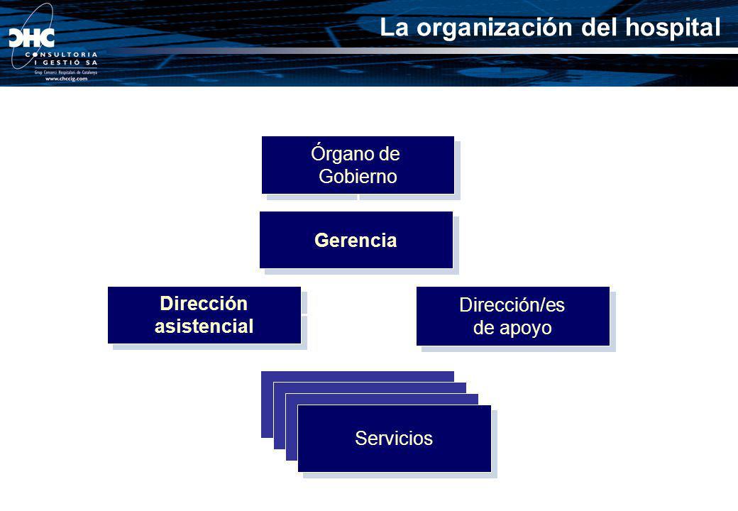 Órgano de Gobierno Órgano de Gobierno Dirección asistencial Dirección asistencial Dirección/es de apoyo Dirección/es de apoyo Servicios Gerencia La or
