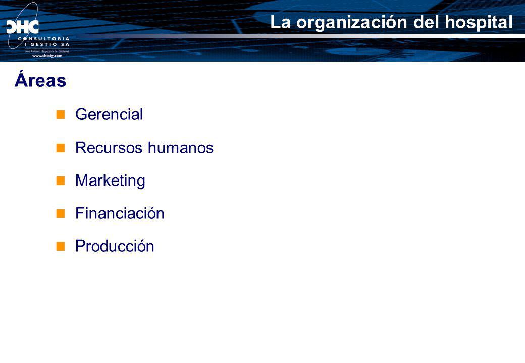 Áreas Gerencial Recursos humanos Marketing Financiación Producción La organización del hospital