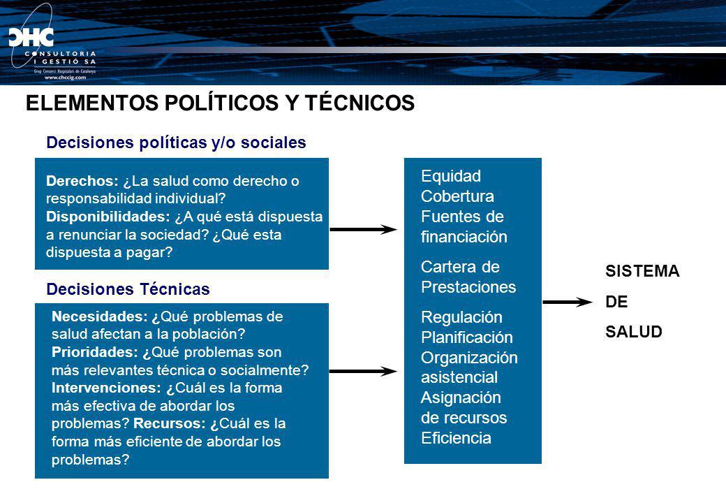 Asignación de los recursos en el sistema ¿A quién?: Territorios, poblaciones, compradores, proveedores Subvención a la demanda o a la oferta ¿A qué?: Servicios, intervenciones, etc.