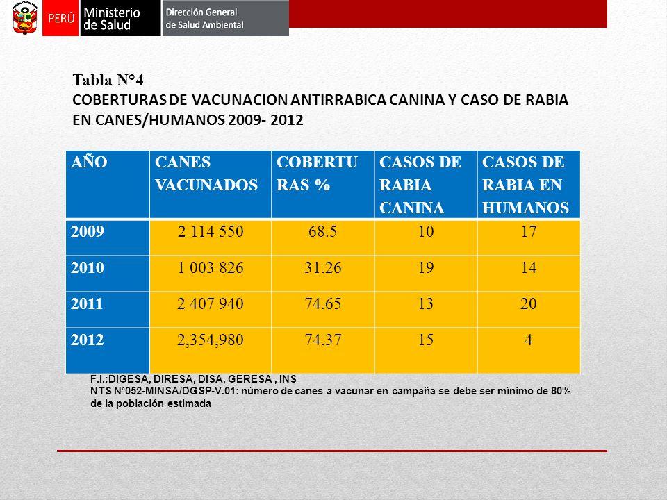AÑO CANES VACUNADOS COBERTU RAS % CASOS DE RABIA CANINA CASOS DE RABIA EN HUMANOS 20092 114 55068.51017 20101 003 82631.261914 20112 407 94074.651320 20122,354,98074.37 154 F.I.:DIGESA, DIRESA, DISA, GERESA, INS NTS N°052-MINSA/DGSP-V.01: número de canes a vacunar en campaña se debe ser mínimo de 80% de la población estimada Tabla N°4 COBERTURAS DE VACUNACION ANTIRRABICA CANINA Y CASO DE RABIA EN CANES/HUMANOS.