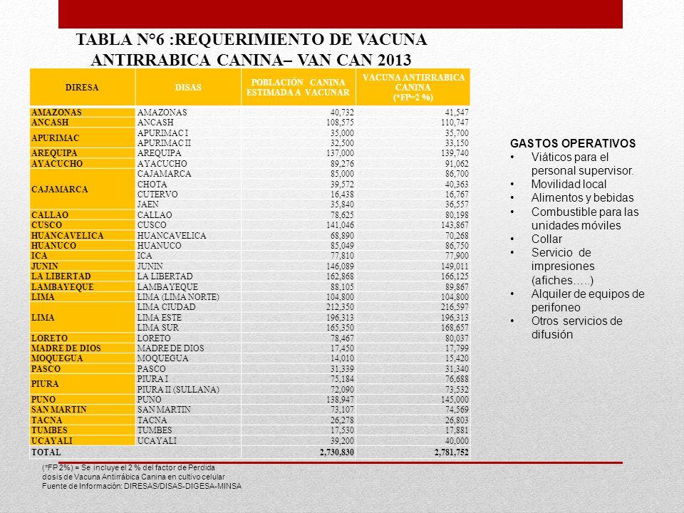 DIRESADISAS POBLACIÓN CANINA ESTIMADA A VACUNAR VACUNA ANTIRRABICA CANINA (*FP=2 %) AMAZONAS 40,73241,547 ANCASH 108,575110,747 APURIMAC APURIMAC I35,
