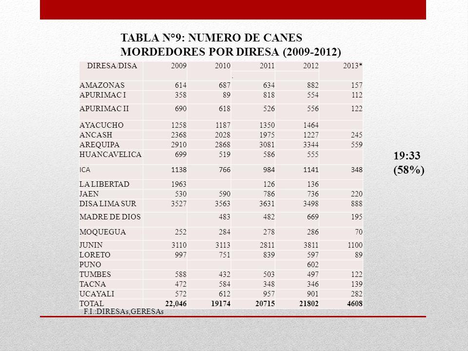 DIRESA/DISA20092010201120122013*.