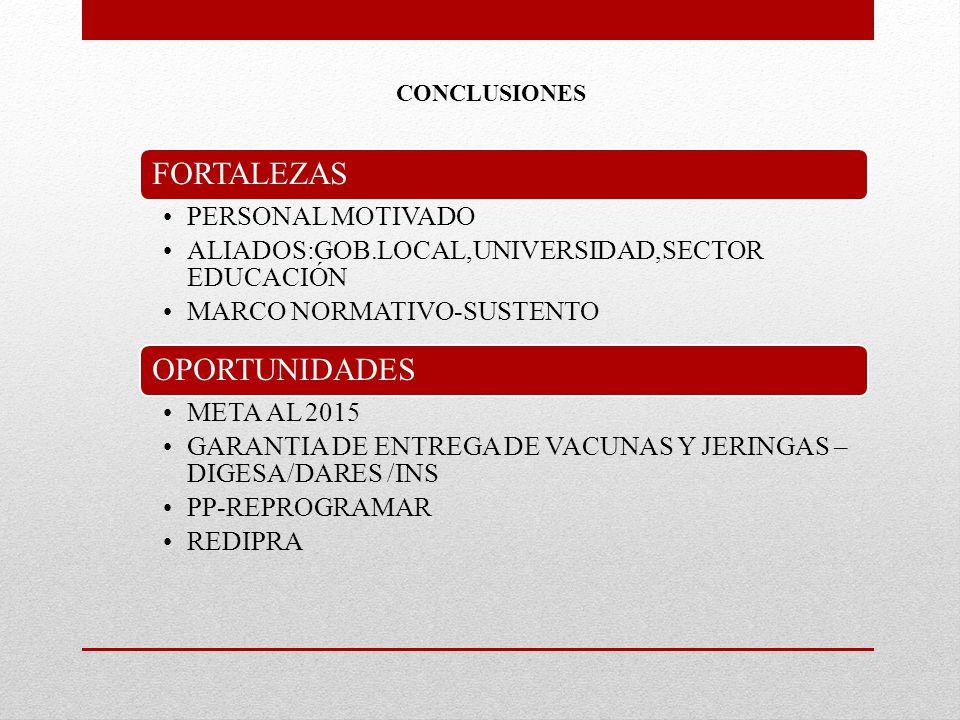 FORTALEZAS PERSONAL MOTIVADO ALIADOS:GOB.LOCAL,UNIVERSIDAD,SECTOR EDUCACIÓN MARCO NORMATIVO-SUSTENTO OPORTUNIDADES META AL 2015 GARANTIA DE ENTREGA DE VACUNAS Y JERINGAS – DIGESA/DARES /INS PP-REPROGRAMAR REDIPRA CONCLUSIONES