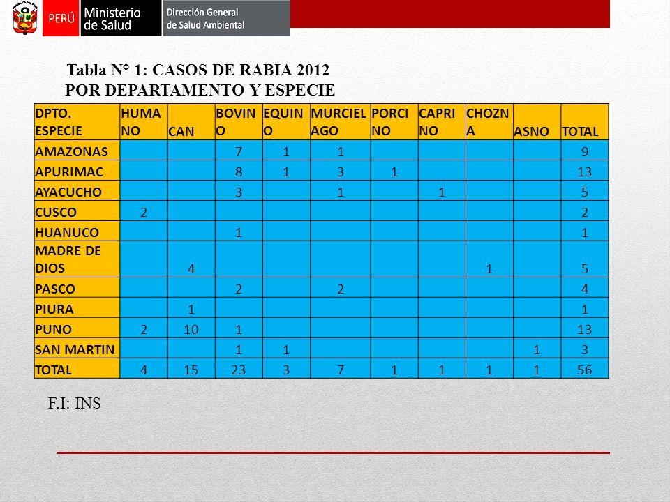DPTO. ESPECIE HUMA NOCAN BOVIN O EQUIN O MURCIEL AGO PORCI NO CAPRI NO CHOZN AASNOTOTAL AMAZONAS 711 9 APURIMAC 8131 13 AYACUCHO 3 1 1 5 CUSCO2 2 HUAN