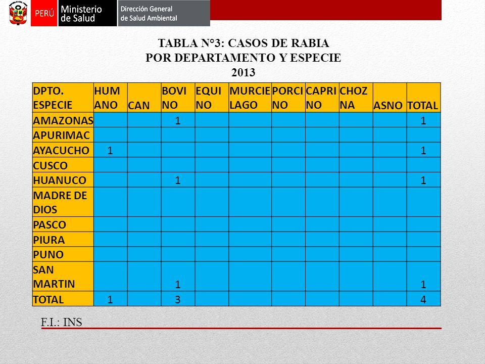 DPTO. ESPECIE HUM ANOCAN BOVI NO EQUI NO MURCIE LAGO PORCI NO CAPRI NO CHOZ NAASNOTOTAL AMAZONAS 1 1 APURIMAC AYACUCHO1 1 CUSCO HUANUCO 1 1 MADRE DE D