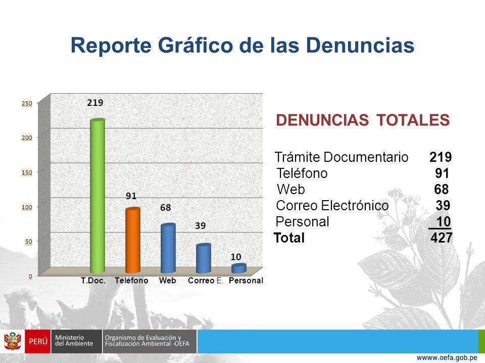 Reporte Gráfico de las Denuncias DENUNCIAS TOTALES Trámite Documentario 219 Teléfono 91 Web 68 Correo Electrónico 39 Personal 10 Total 427