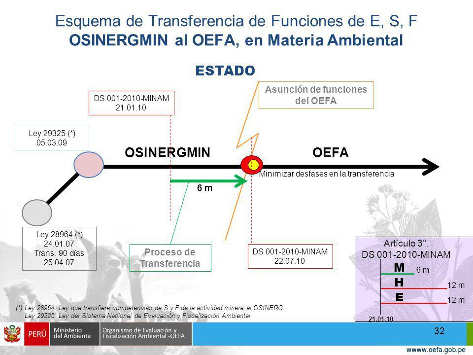 Esquema de Transferencia de Funciones de E, S, F OSINERGMIN al OEFA, en Materia Ambiental 32 (*) Ley 28964: Ley que transfiere competencias de S y F de la actividad minera al OSINERG Ley 29325: Ley del Sistema Nacional de Evaluación y Fiscalización Ambiental M H E 6 m 12 m 21.01.10 Artículo 3°, DS 001-2010-MINAM ESTADO OSINERGMINOEFA Asunción de funciones del OEFA Proceso de Transferencia 6 m DS 001-2010-MINAM 21.01.10 DS 001-2010-MINAM 22.07.10 Ley 28964 (*) 24.01.07 Trans.