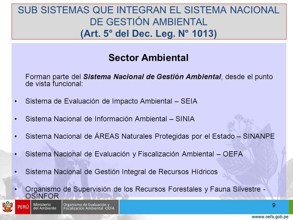 SUB SISTEMAS QUE INTEGRAN EL SISTEMA NACIONAL DE GESTIÓN AMBIENTAL (Art.