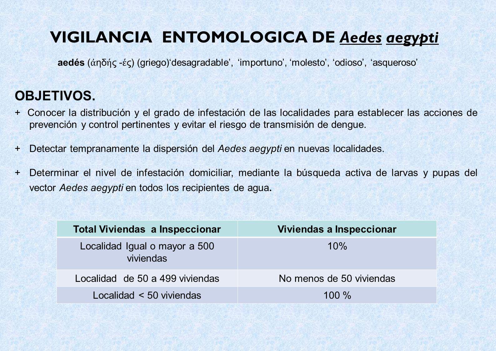 VIGILANCIA ENTOMOLOGICA DE Aedes aegypti aedés ( ηδ ς - ς) (griego)desagradable, importuno, molesto, odioso, asqueroso OBJETIVOS. + Conocer la distrib