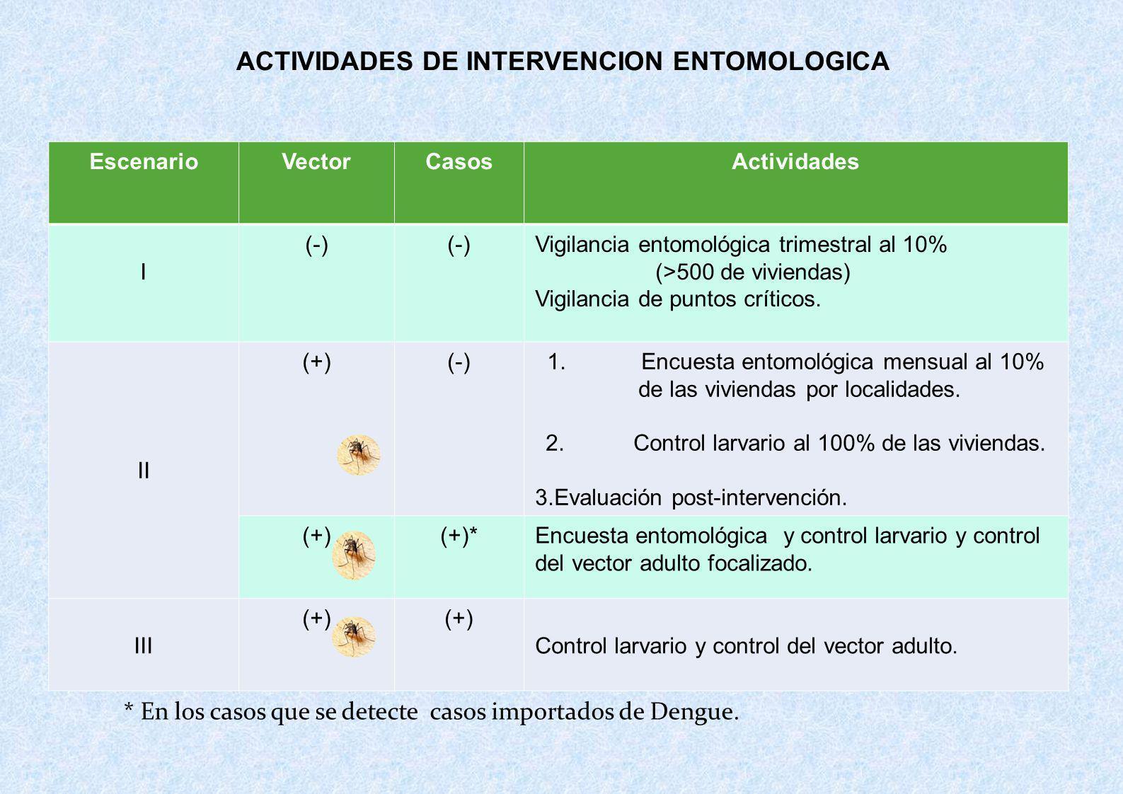 ACTIVIDADES DE INTERVENCION ENTOMOLOGICA EscenarioVectorCasosActividades I (-) Vigilancia entomológica trimestral al 10% (>500 de viviendas) Vigilanci