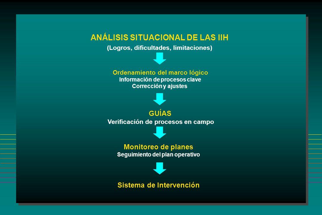 ANÁLISIS SITUACIONAL DE LAS IIH (Logros, dificultades, limitaciones) Ordenamiento del marco lógico Información de procesos clave Corrección y ajustes GUÍAS Verificación de procesos en campo Monitoreo de planes Seguimiento del plan operativo Sistema de Intervención