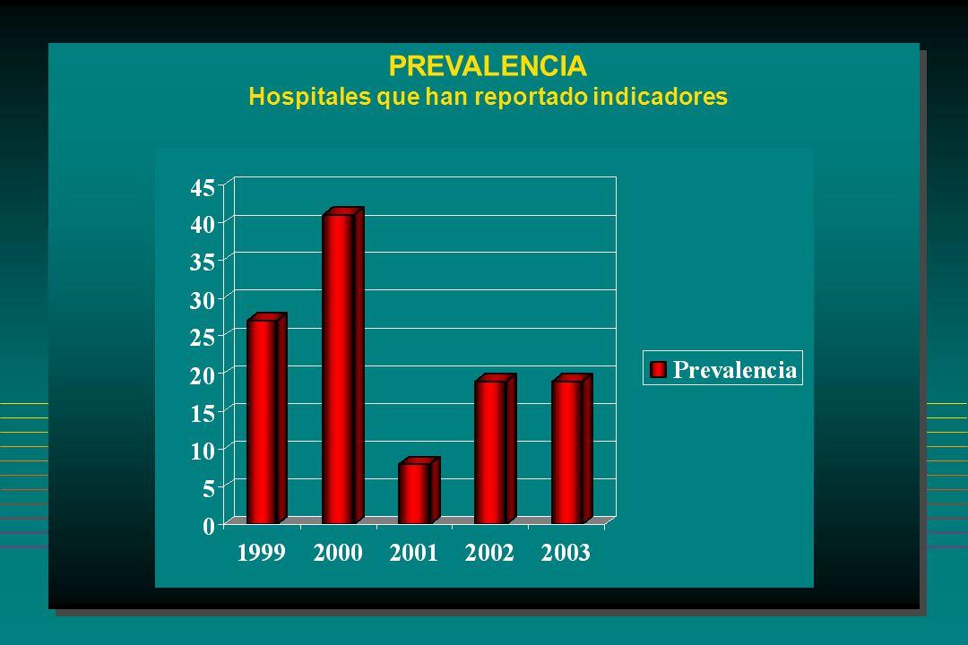 PREVALENCIA Hospitales que han reportado indicadores