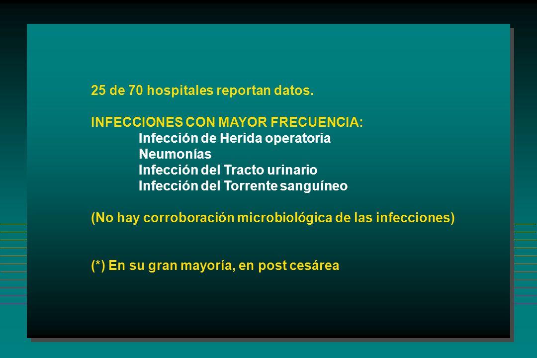 25 de 70 hospitales reportan datos.