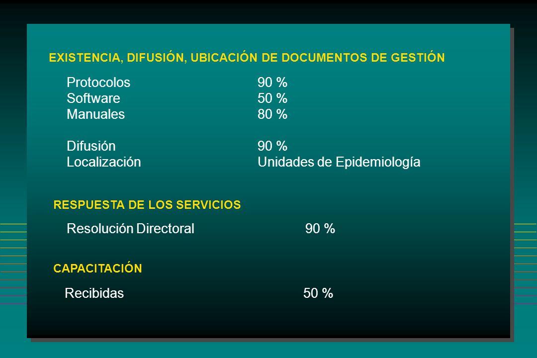 EXISTENCIA, DIFUSIÓN, UBICACIÓN DE DOCUMENTOS DE GESTIÓN Protocolos90 % Software50 % Manuales80 % Difusión90 % LocalizaciónUnidades de Epidemiología RESPUESTA DE LOS SERVICIOS Resolución Directoral 90 % CAPACITACIÓN Recibidas 50 %