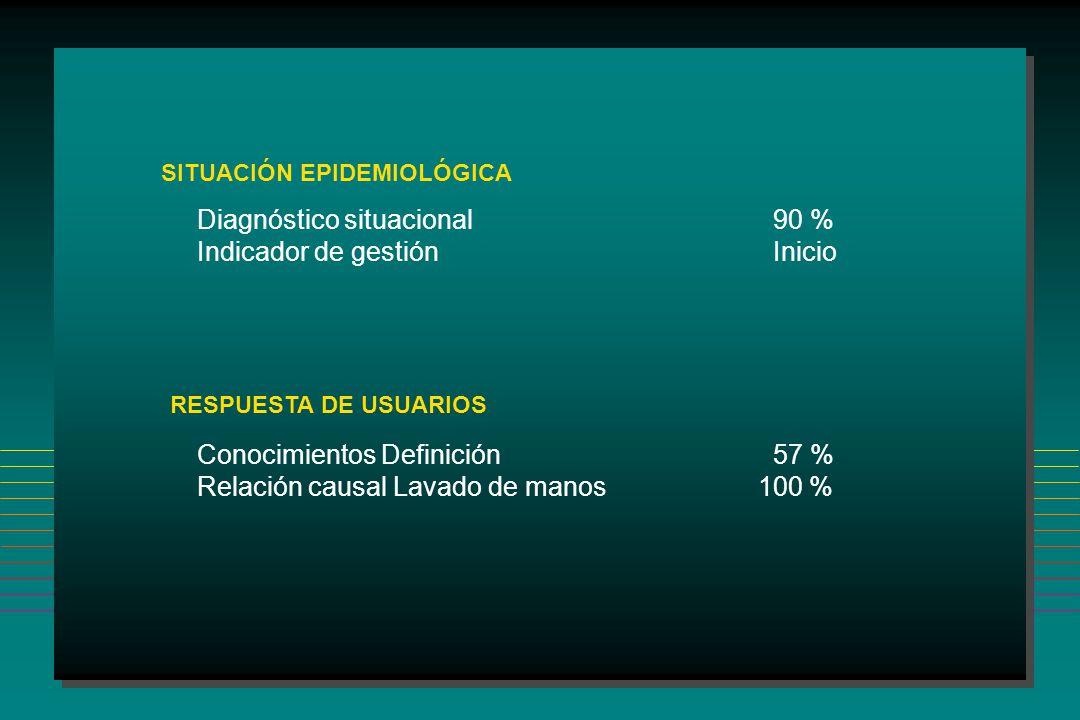 SITUACIÓN EPIDEMIOLÓGICA Diagnóstico situacional 90 % Indicador de gestiónInicio RESPUESTA DE USUARIOS Conocimientos Definición57 % Relación causal Lavado de manos 100 %