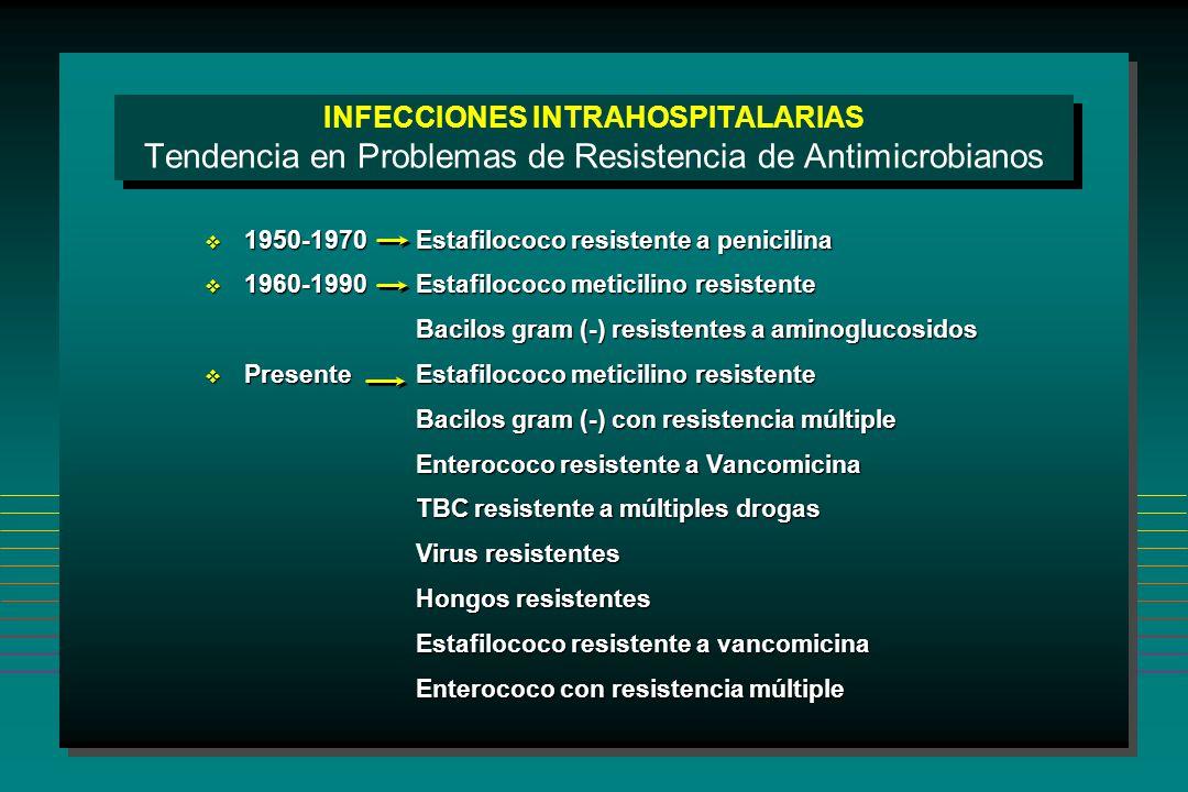 INFECCIONES INTRAHOSPITALARIAS Tendencia en Problemas de Resistencia de Antimicrobianos 1950-1970Estafilococo resistente a penicilina 1950-1970Estafilococo resistente a penicilina 1960-1990Estafilococo meticilino resistente 1960-1990Estafilococo meticilino resistente Bacilos gram (-) resistentes a aminoglucosidos Presente Estafilococo meticilino resistente Presente Estafilococo meticilino resistente Bacilos gram (-) con resistencia múltiple Enterococo resistente a Vancomicina TBC resistente a múltiples drogas Virus resistentes Hongos resistentes Estafilococo resistente a vancomicina Enterococo con resistencia múltiple