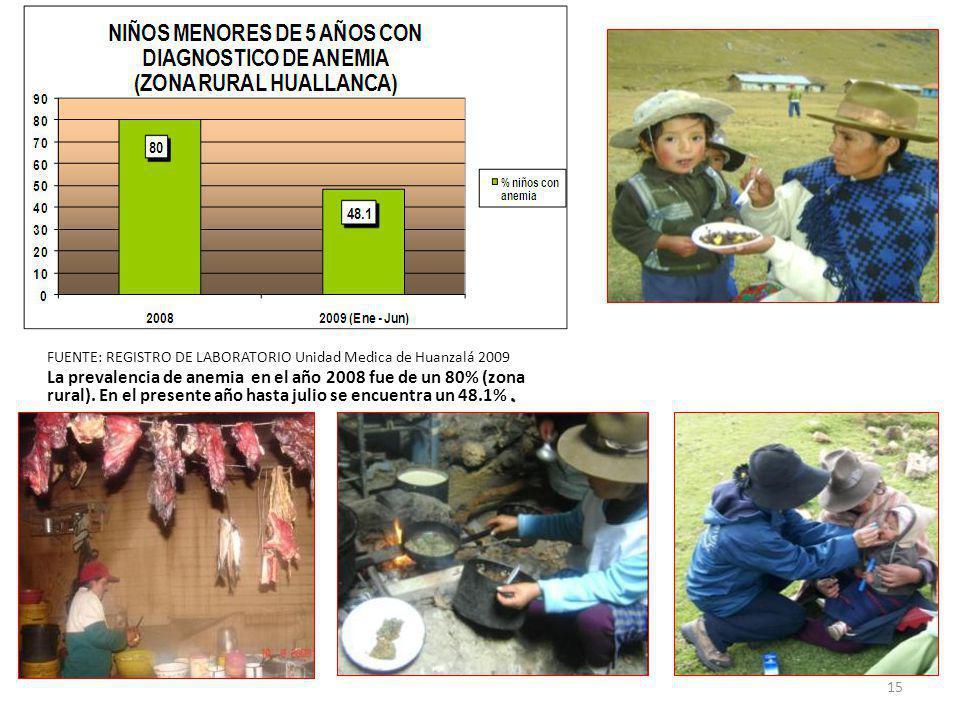 FUENTE: REGISTRO DE LABORATORIO Unidad Medica de Huanzalá 2009. La prevalencia de anemia en el año 2008 fue de un 80% (zona rural). En el presente año