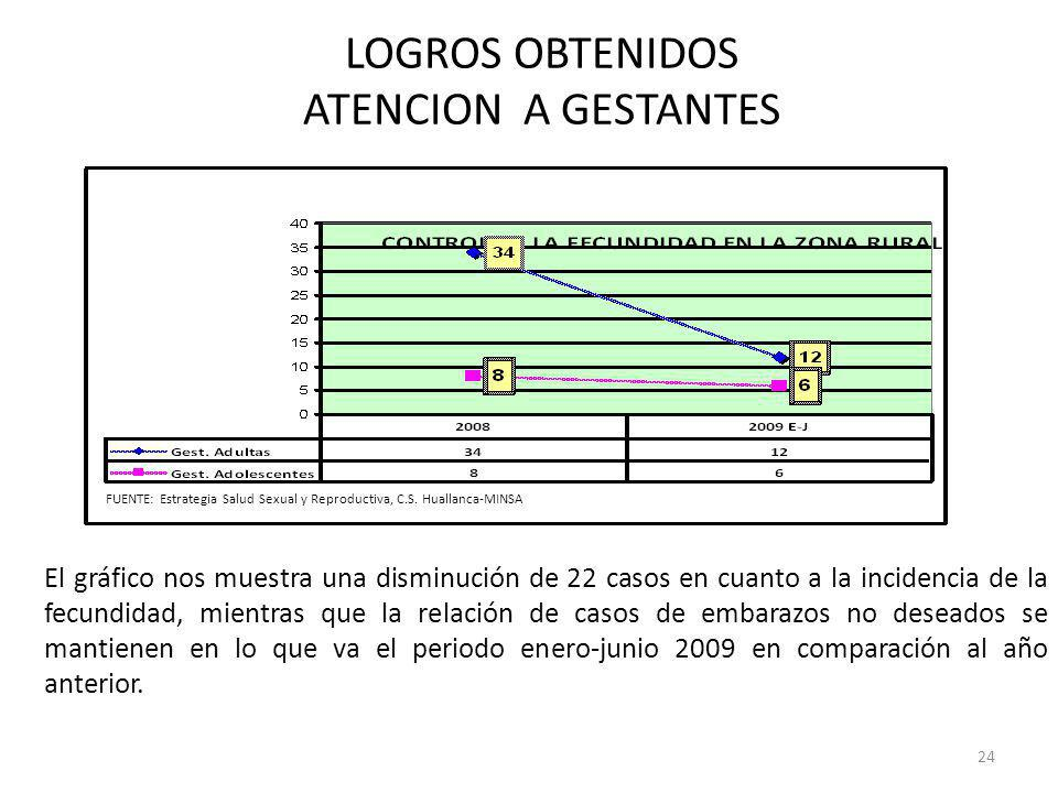 LOGROS OBTENIDOS ATENCION A GESTANTES GESTANTES DEL AREA RURAL El gráfico nos muestra una disminución de 22 casos en cuanto a la incidencia de la fecu