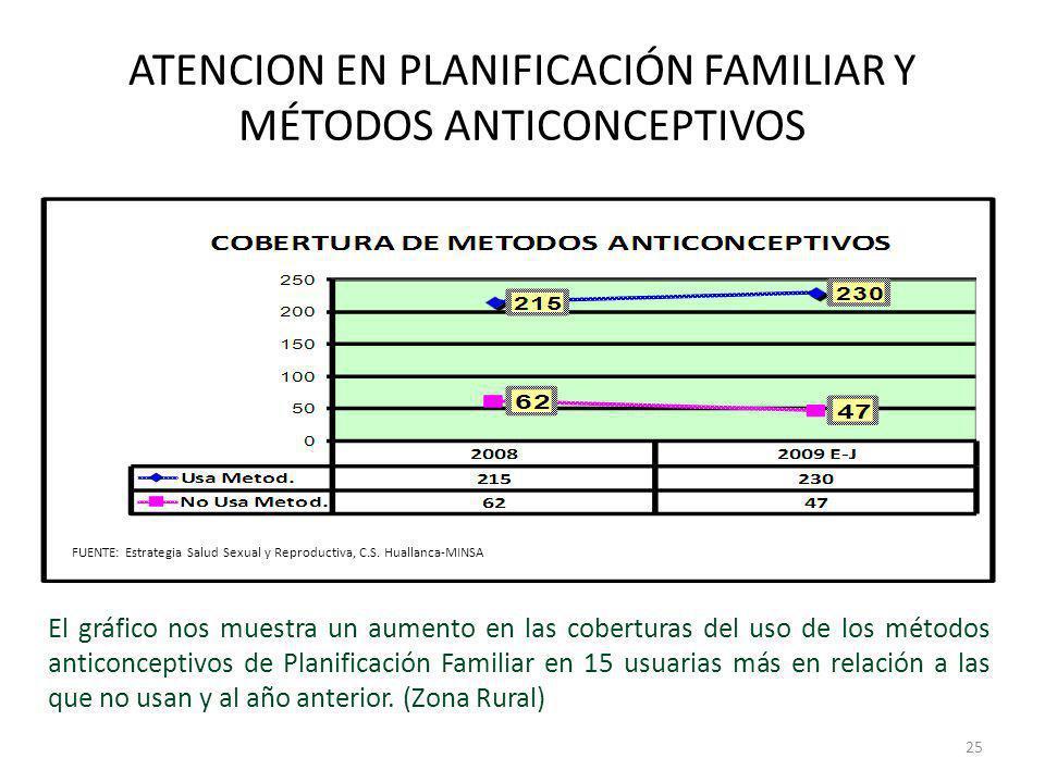 ATENCION EN PLANIFICACIÓN FAMILIAR Y MÉTODOS ANTICONCEPTIVOS El gráfico nos muestra un aumento en las coberturas del uso de los métodos anticonceptivo