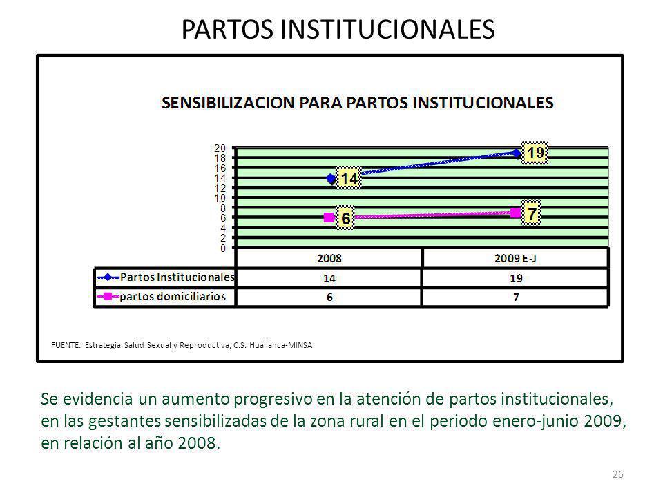 PARTOS INSTITUCIONALES Se evidencia un aumento progresivo en la atención de partos institucionales, en las gestantes sensibilizadas de la zona rural e