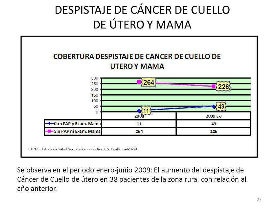 DESPISTAJE DE CÁNCER DE CUELLO DE ÚTERO Y MAMA Se observa en el periodo enero-junio 2009: El aumento del despistaje de Cáncer de Cuello de útero en 38