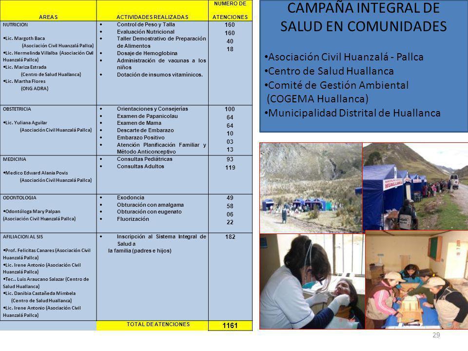 AREASACTIVIDADES REALIZADAS NUMERO DE ATENCIONES NUTRICION Lic. Margoth Baca (Asociación Civil Huanzalá Pallca) Lic. Hermelinda Villalba (Asociación C