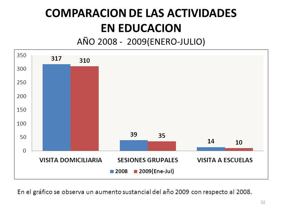 COMPARACION DE LAS ACTIVIDADES EN EDUCACION AÑO 2008 - 2009(ENERO-JULIO) En el gráfico se observa un aumento sustancial del año 2009 con respecto al 2