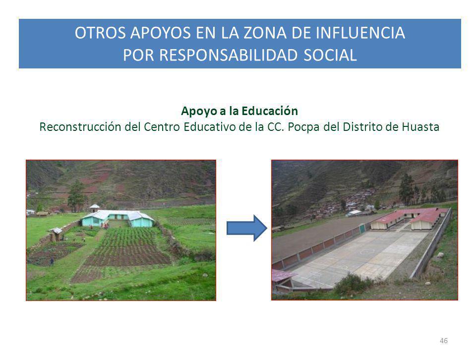 OTROS APOYOS EN LA ZONA DE INFLUENCIA POR RESPONSABILIDAD SOCIAL 46 Apoyo a la Educación Reconstrucción del Centro Educativo de la CC. Pocpa del Distr
