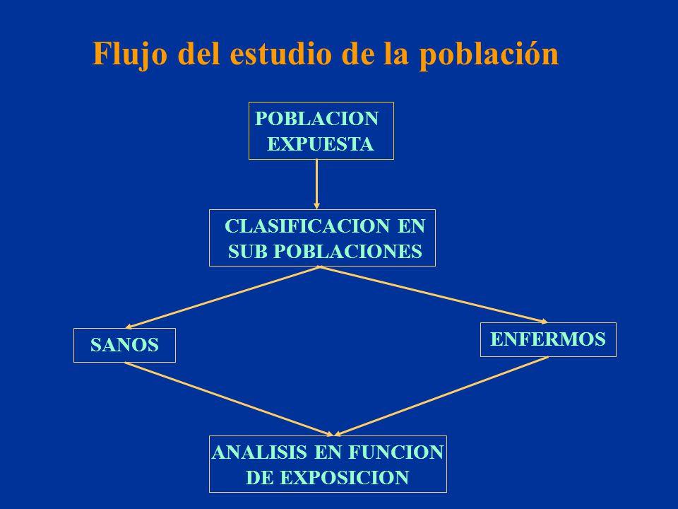 POBLACION EXPUESTA CLASIFICACION EN SUB POBLACIONES SANOS ENFERMOS ANALISIS EN FUNCION DE EXPOSICION Flujo del estudio de la población