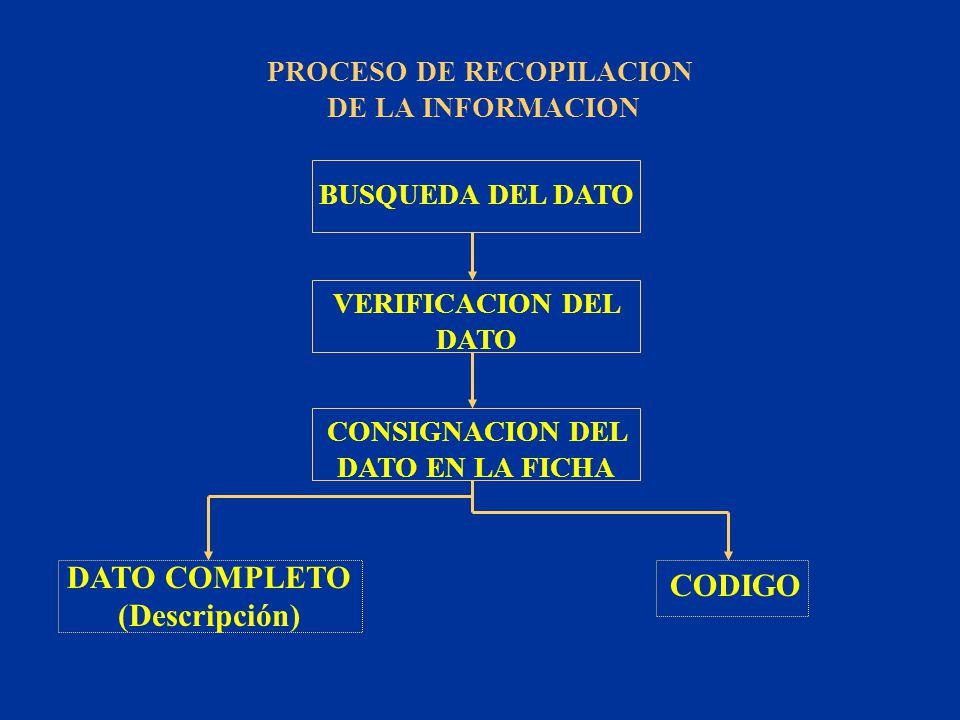 BUSQUEDA DEL DATO PROCESO DE RECOPILACION DE LA INFORMACION VERIFICACION DEL DATO CONSIGNACION DEL DATO EN LA FICHA DATO COMPLETO (Descripción) CODIGO