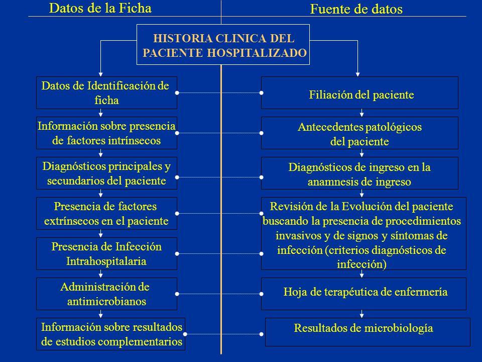 Datos de Identificación de ficha Diagnósticos principales y secundarios del paciente Presencia de factores extrínsecos en el paciente Presencia de Inf