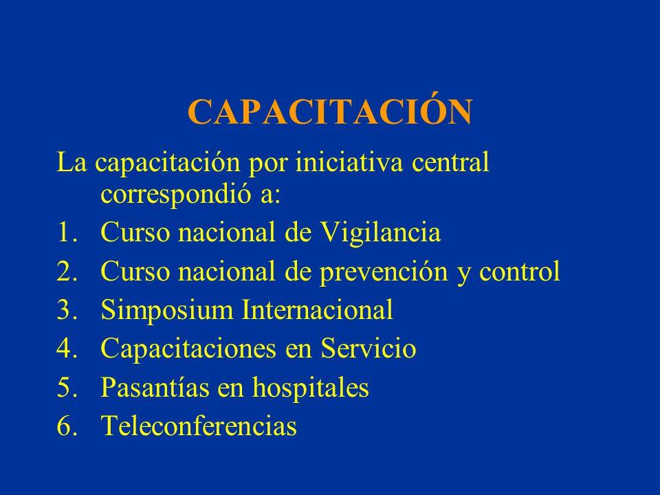 CAPACITACIÓN La capacitación por iniciativa central correspondió a: 1.Curso nacional de Vigilancia 2.Curso nacional de prevención y control 3.Simposiu