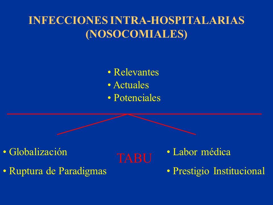 INFECCIONES INTRA-HOSPITALARIAS (NOSOCOMIALES) Relevantes Actuales Potenciales Globalización Ruptura de Paradigmas TABU Labor médica Prestigio Institu