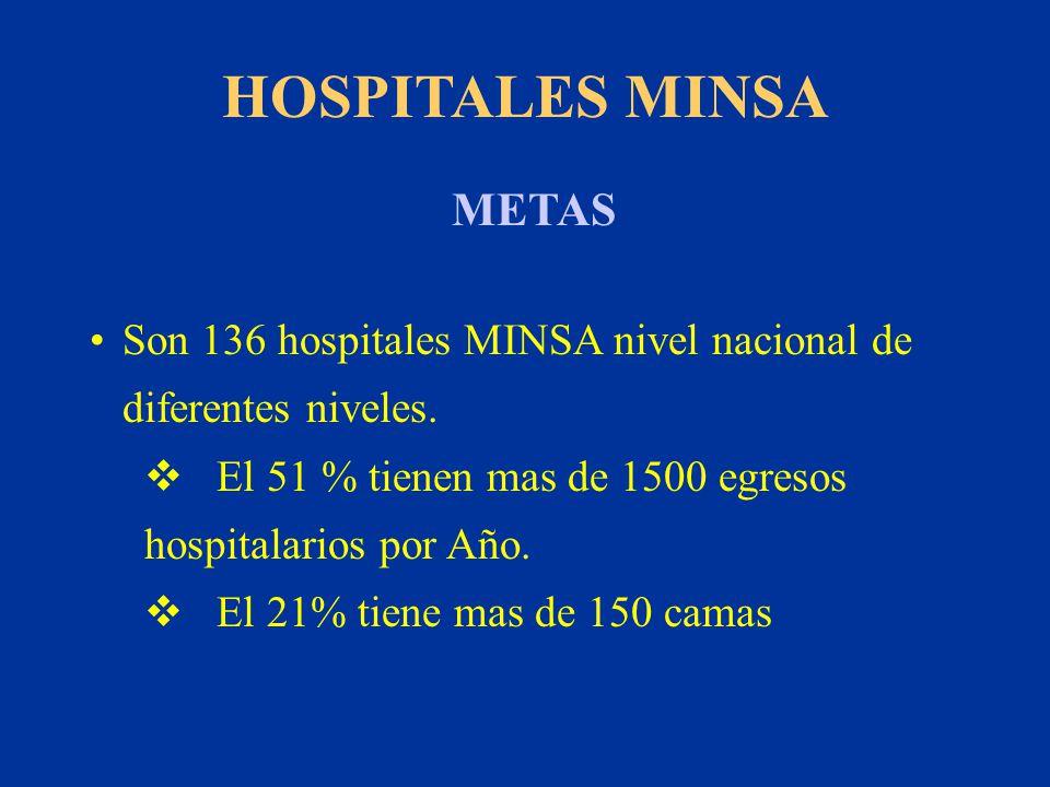 HOSPITALES MINSA Son 136 hospitales MINSA nivel nacional de diferentes niveles. El 51 % tienen mas de 1500 egresos hospitalarios por Año. El 21% tiene