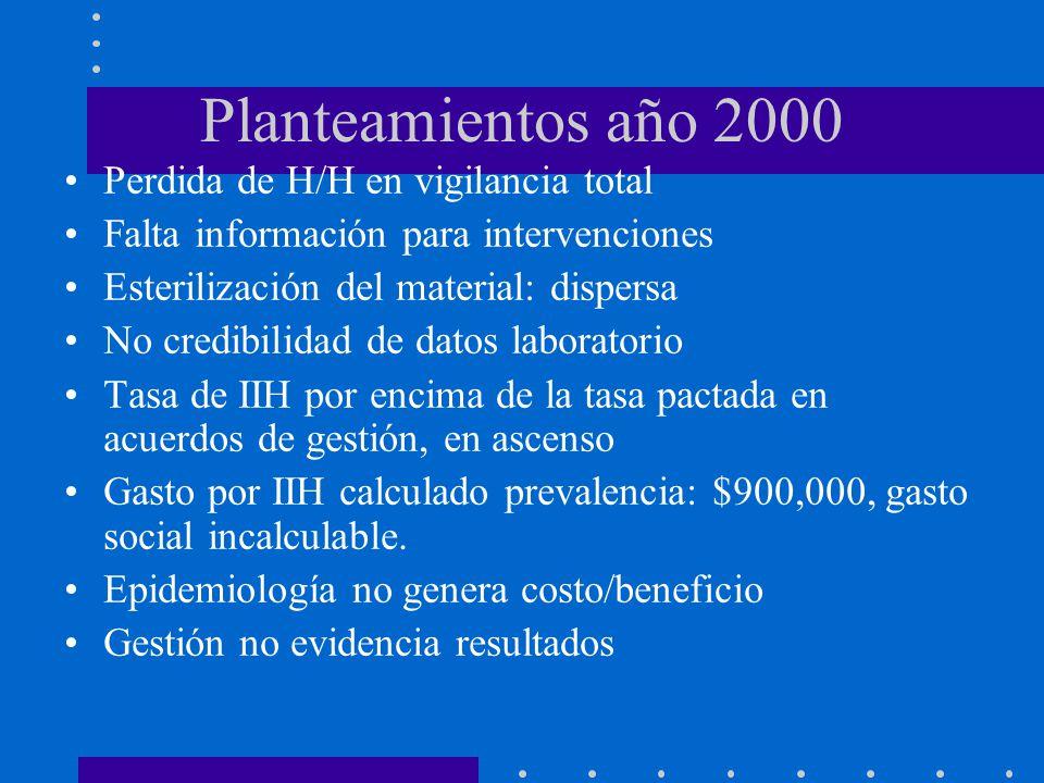 Planteamientos año 2000 Perdida de H/H en vigilancia total Falta información para intervenciones Esterilización del material: dispersa No credibilidad