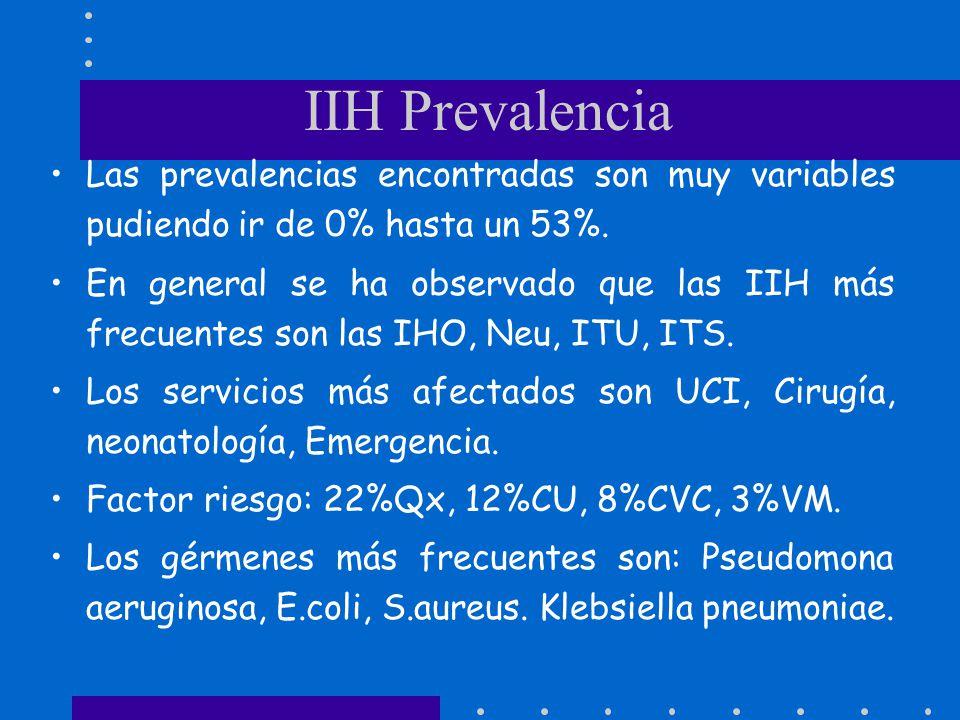 IIH Prevalencia Las prevalencias encontradas son muy variables pudiendo ir de 0% hasta un 53%. En general se ha observado que las IIH más frecuentes s