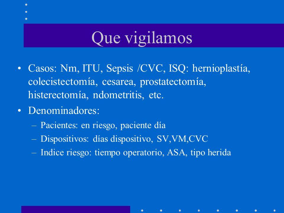 Que vigilamos Casos: Nm, ITU, Sepsis /CVC, ISQ: hernioplastía, colecistectomía, cesarea, prostatectomía, histerectomía, ndometritis, etc. Denominadore