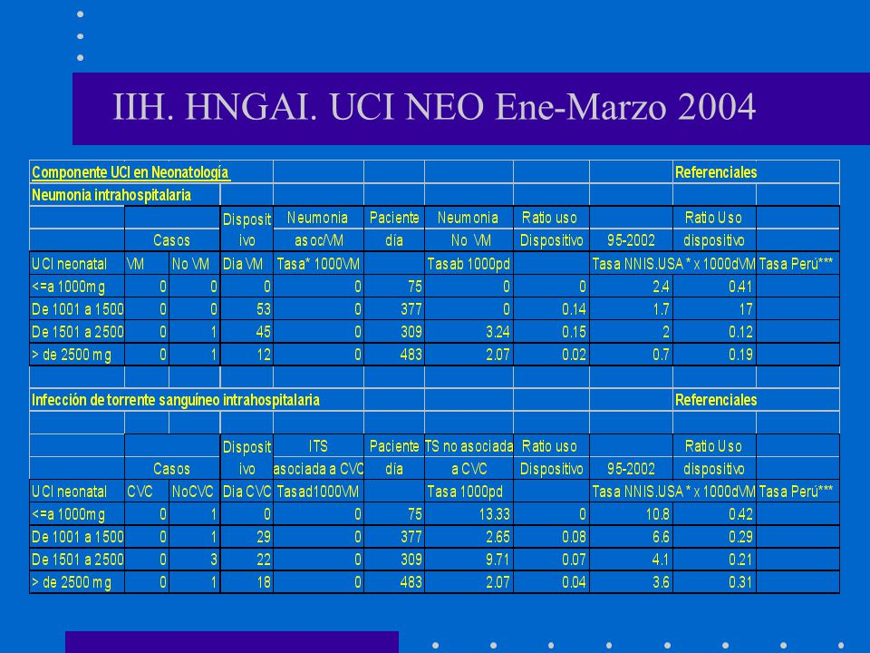 IIH. HNGAI. UCI NEO Ene-Marzo 2004