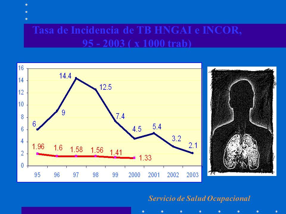 Tasa de Incidencia de TB HNGAI e INCOR, 95 - 2003 ( x 1000 trab) Servicio de Salud Ocupacional