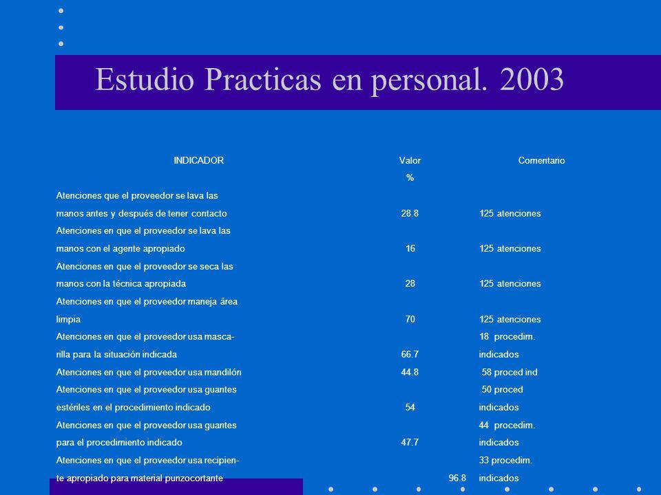 Estudio Practicas en personal. 2003 INDICADORValorComentario % Atenciones que el proveedor se lava las manos antes y después de tener contacto28.8125