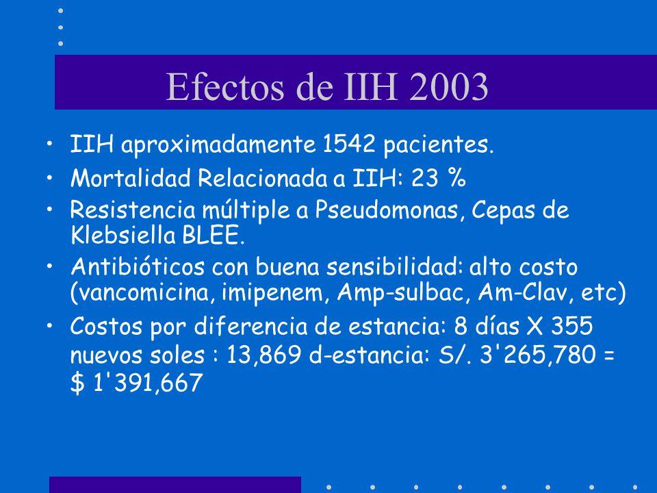 Efectos de IIH 2003 IIH aproximadamente 1542 pacientes. Mortalidad Relacionada a IIH: 23 % Resistencia múltiple a Pseudomonas, Cepas de Klebsiella BLE